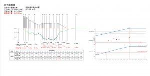 沈下曲線図(強度増加率考慮)