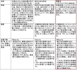 参考資料1 TPH試験法