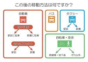 JR利用調査アンケート(駅から)